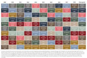 De rendementsillusie van 2019